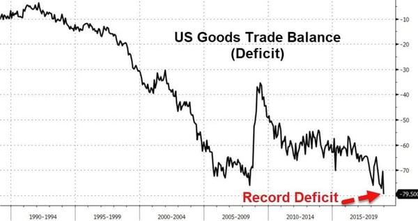 2.  US Goods Trade Balance