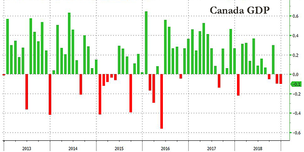 2. Canada GDP