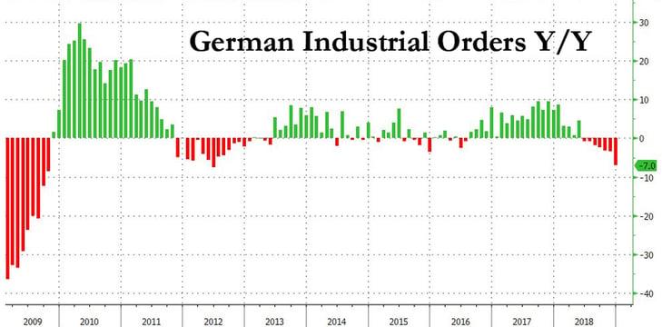2. German Industrial Orders YY