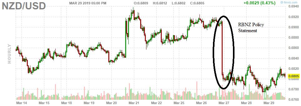2. NZD - USD-1