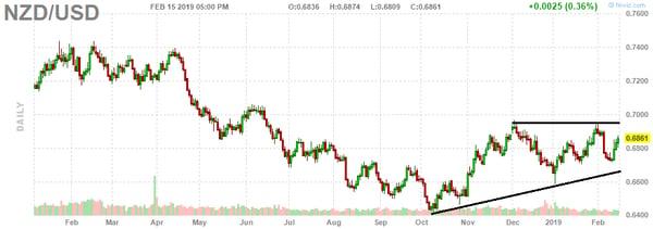 2. NZD - USD