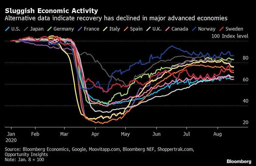 3 Sluggish Economic Activity
