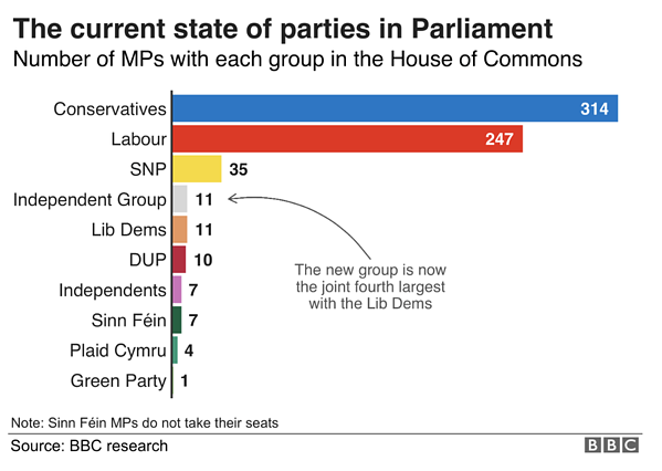 3. Current state of parties in parliament