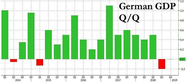 3. German GDP