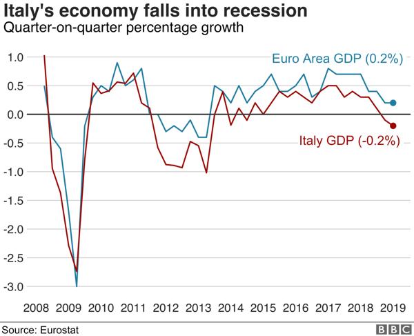 3. Italy's economy falls into recession