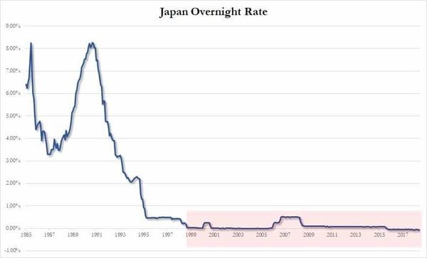 4. Japan Overnight Rate
