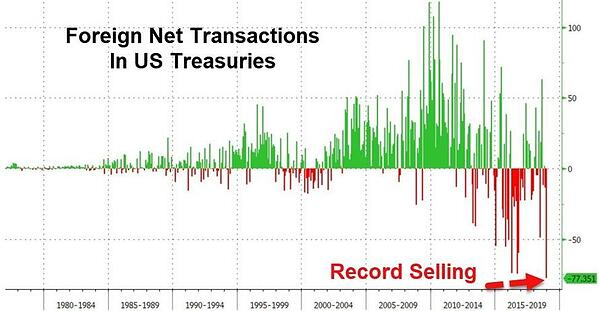 5. Foreign Net Transactions in US Treasuries