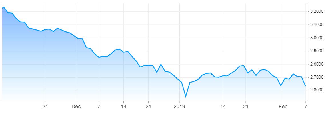 5. US 10-year treasury bond