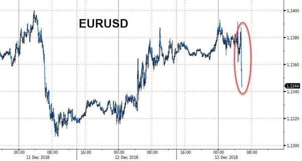 3. EURUSD