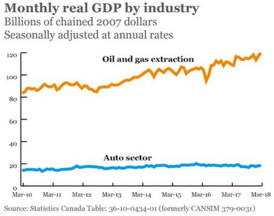 2. GDP by Insustry