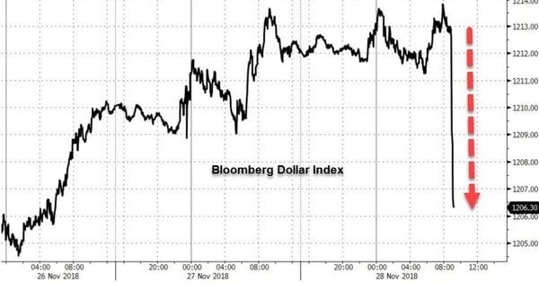 3. Bloomberg index