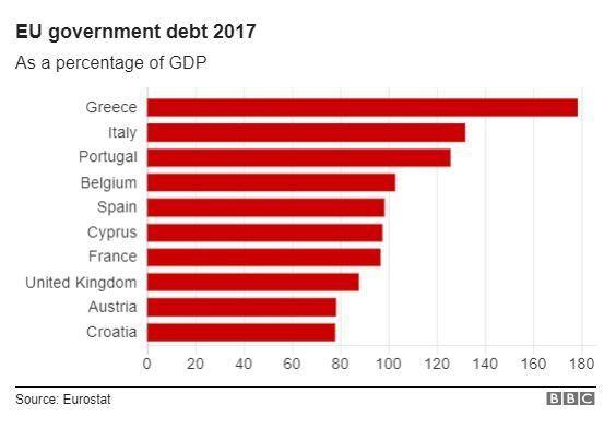 7. EU Government