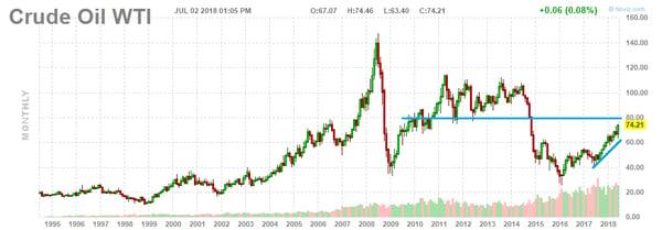 5. Crude Oil WTI