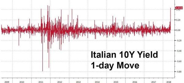 3. Italy 10Y Yields
