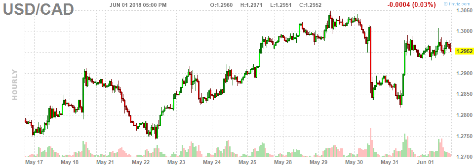 6. USD and CAD