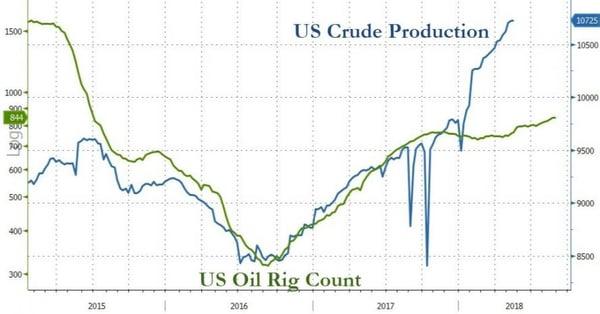 4. US Crude