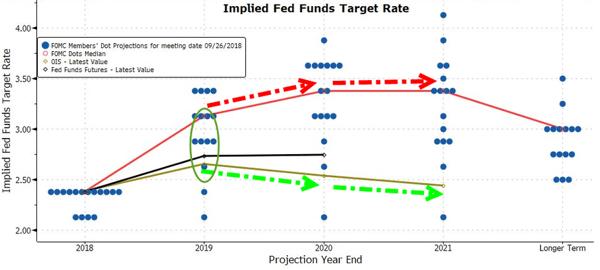 4. Target Rate