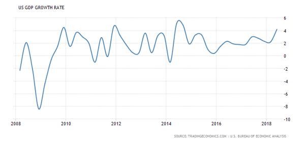 2. US GDP