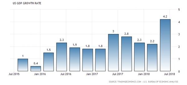 3. US GDP