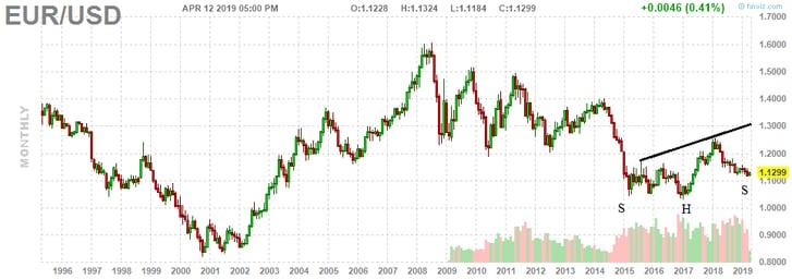 4. EUR USD