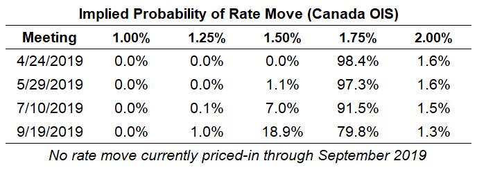 5. Implied probability