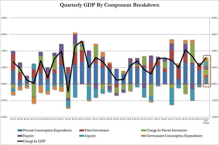 3. Quarterly GDP