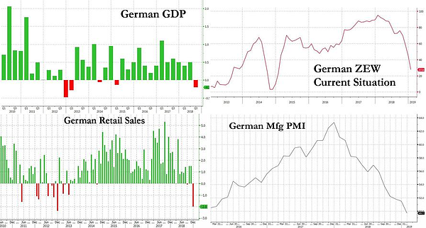 4. German GDP