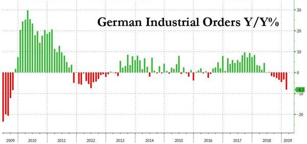 5. German Industrial Orders