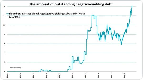 8. Outstanding Negative-Yielding Debt