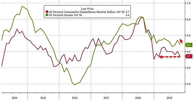 4. US Personal consumption vs personal income