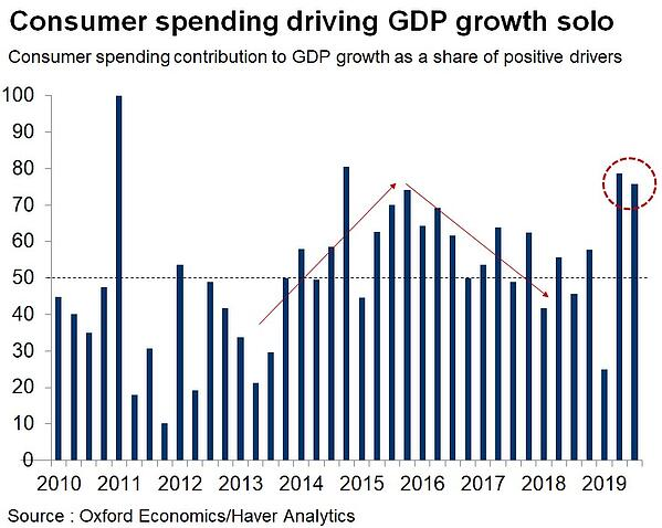 5. consumer spending driving gdp growth