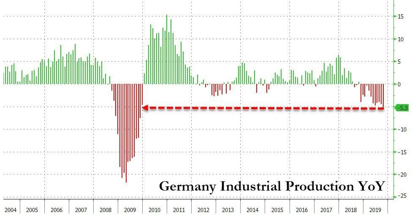 2. german industrial production YoY