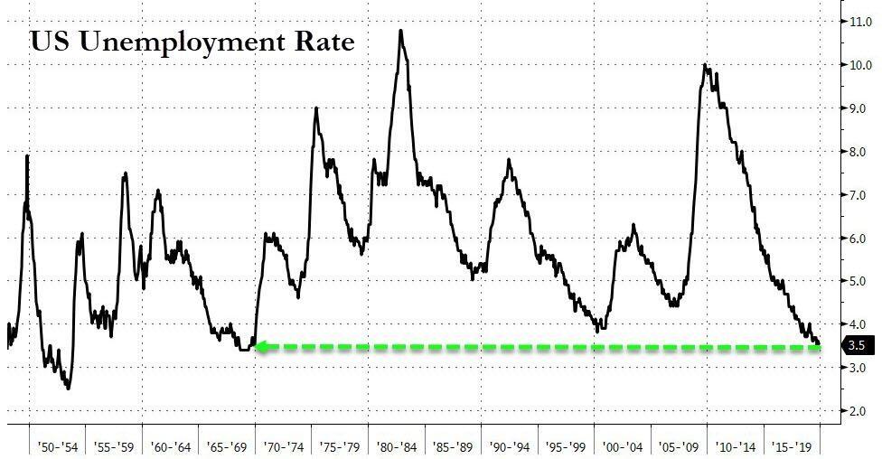 4. US Unemployment rate