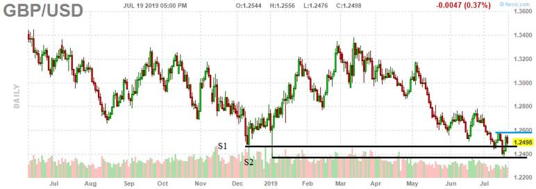 3. GBP USD