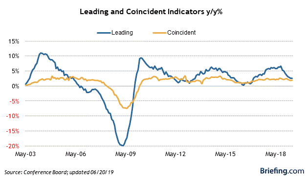5. Leading and coincident indicators