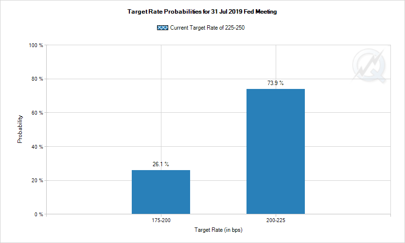 3. Target Rate Probabilities Jul 2019