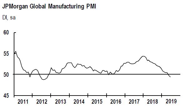 2. Global Manufacturing PMI