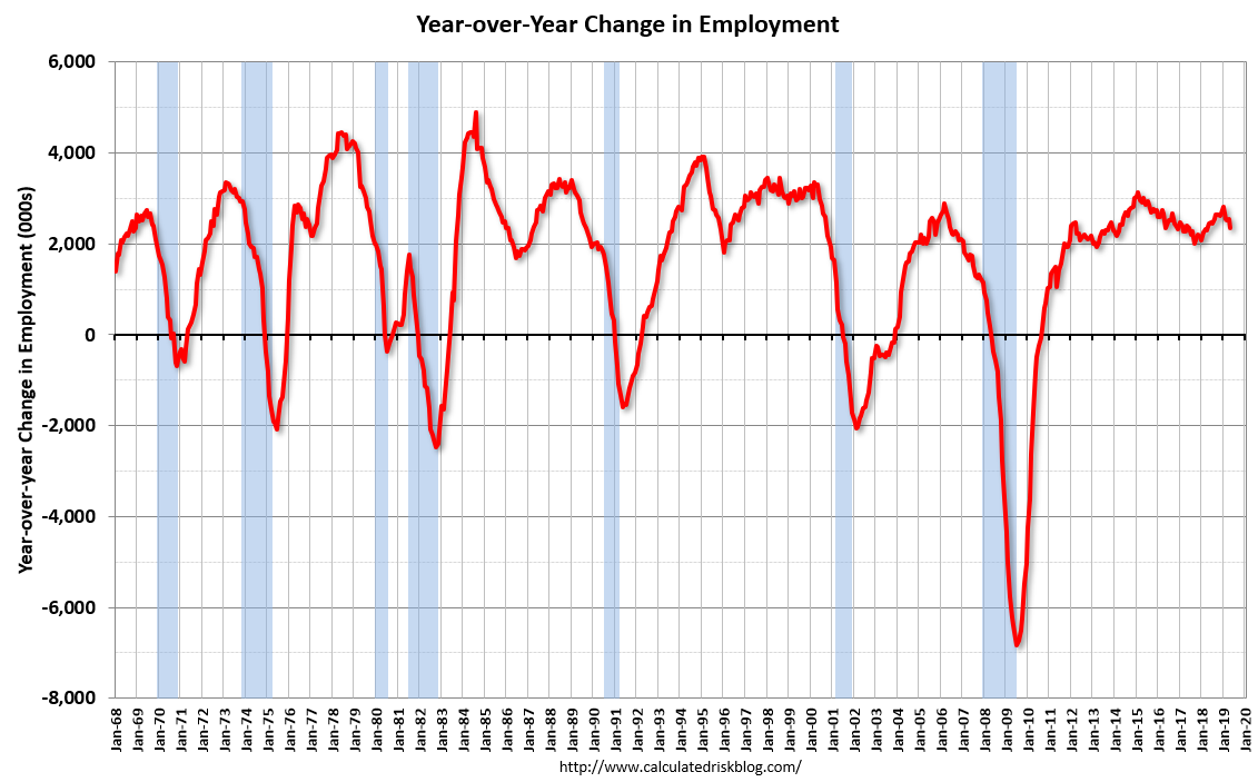 2. Year over year change in employment