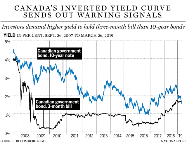 3. Canada's Interted Yield Curve