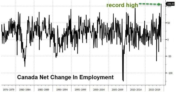 2. Net Change in Employment - Canada