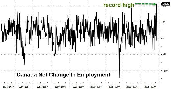 2. Net Change in Employment - Canada