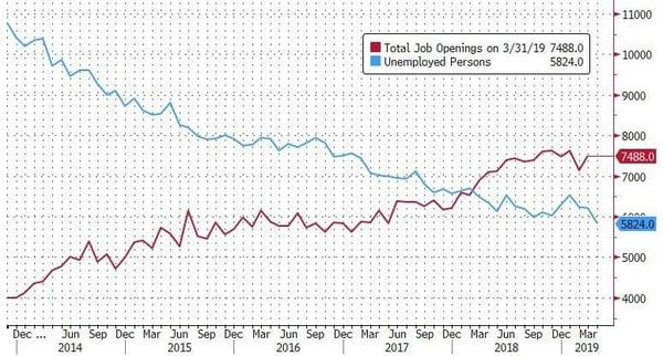 3. Jobs vs unemployed