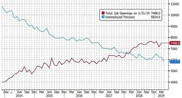 3. Jobs vs unemployed