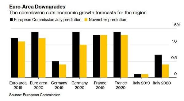 5. Euro-Area Downgrades
