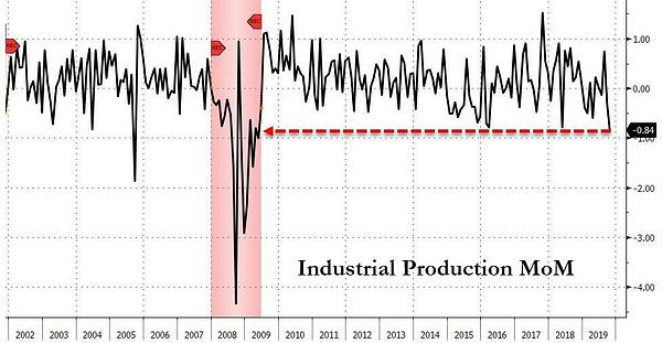 3. Industrial Production MoM