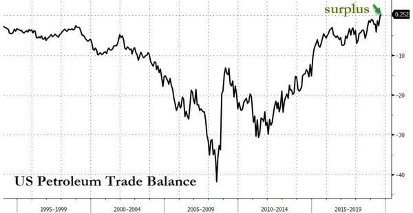 6. US Pretroleum Trade Balance