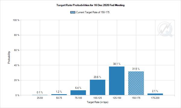 2. Target ate Probabilities Dec 2020