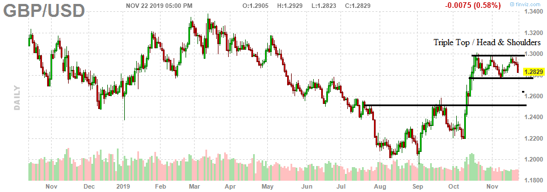 5. GBP USD