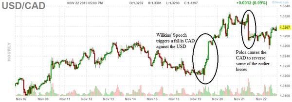 6. USD CAD
