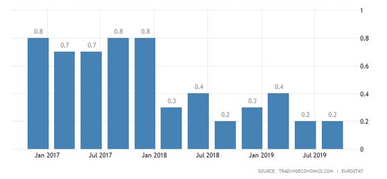 7. Eurostat